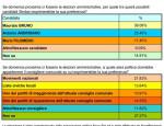 sondaggio-elezioni-amministrative-francavilla